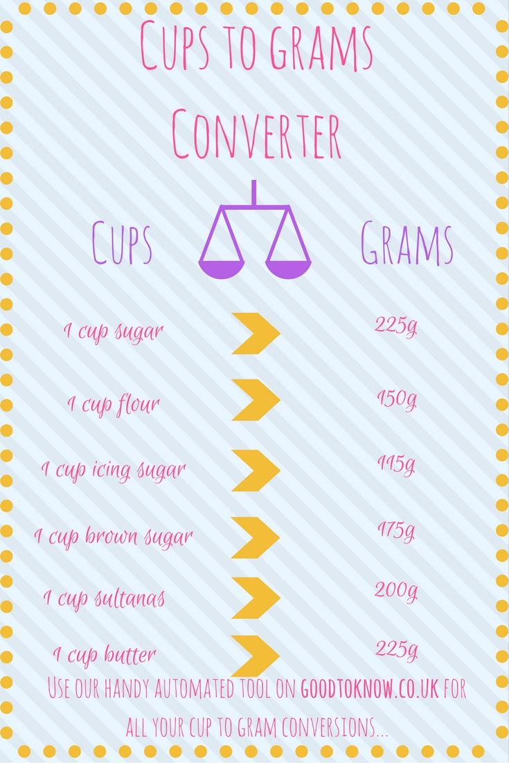 Cups to grams weight converter   Baking conversion chart