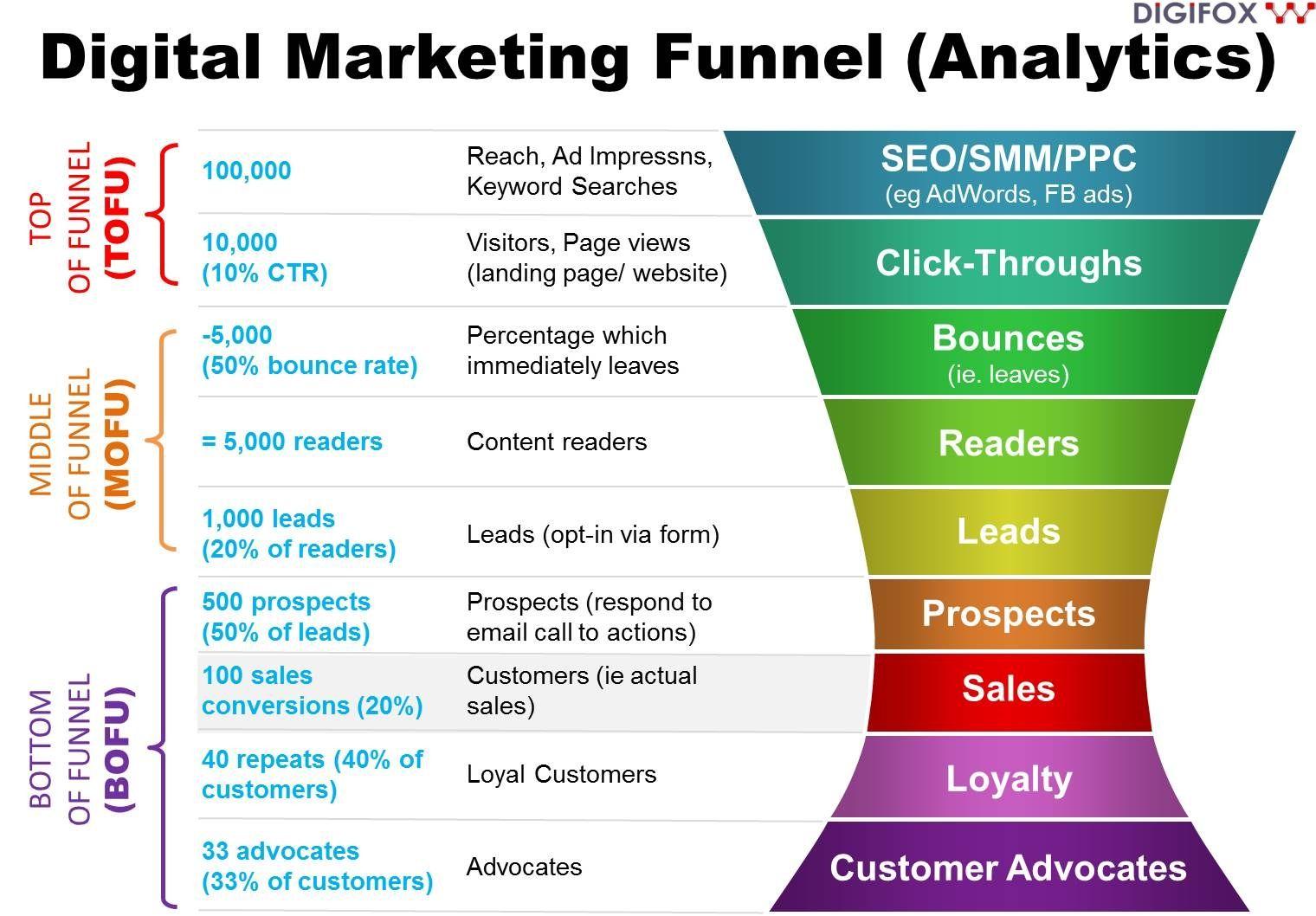 Digital Marketing Funnel (Analytics) BOFU, MOFU, TOFU