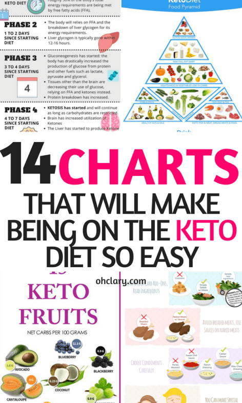 Photo of Keto Charts That Will Make Losing Weight Easier On The Ketogenic Diet