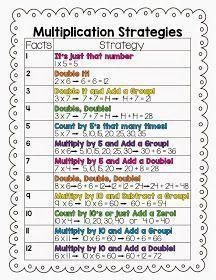 ***FREEBIE*** Multiplication Strategies Freebie and 10 Multiplication Center Ideas