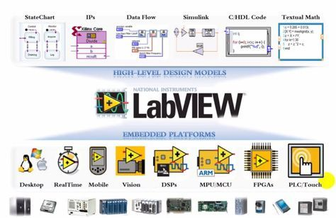 Getting started tutorial on Labview for beginners make your