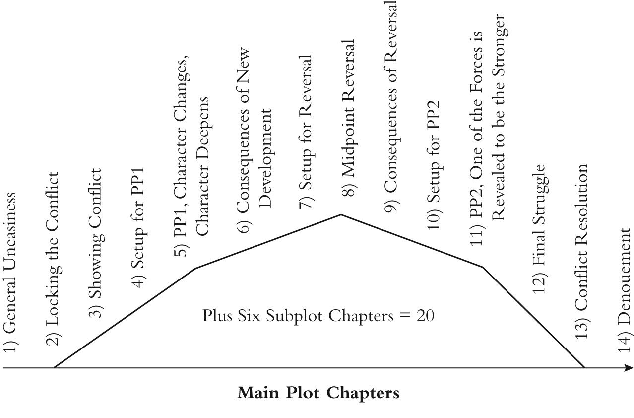 Chapter Distribution And Sequence