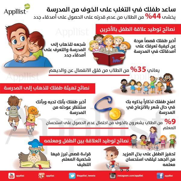 انفوجرافيكس صحة معلومة طفولة اطفال طفل Islamic Kids Activities Kids Education Childrens Education