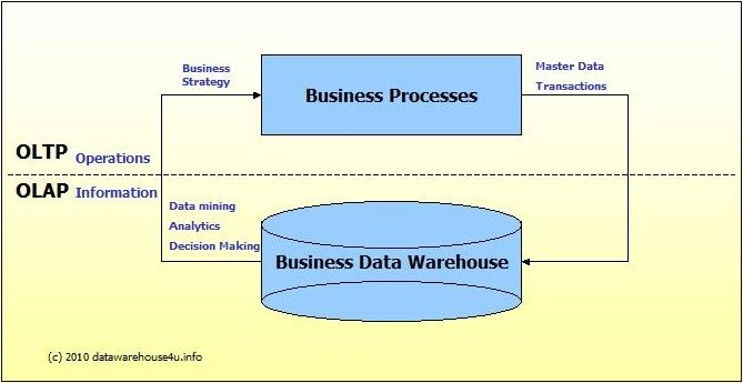 OLTP (transaction) vs OLAP (analytical) | SQL | Sql server
