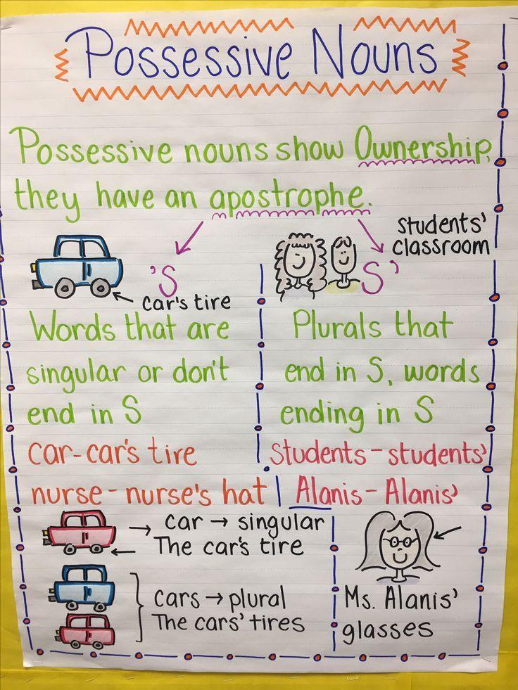 Possessive Nouns Anchor Chart | Reading, Writing, Grammar ...