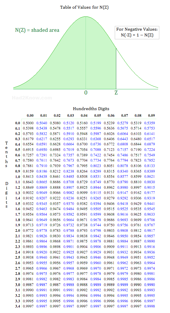 Z score table for normal distribution teacher tools for Table 6 statistics