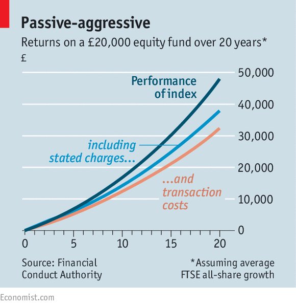 British MutualFund Fees Are Too High  Asset Management