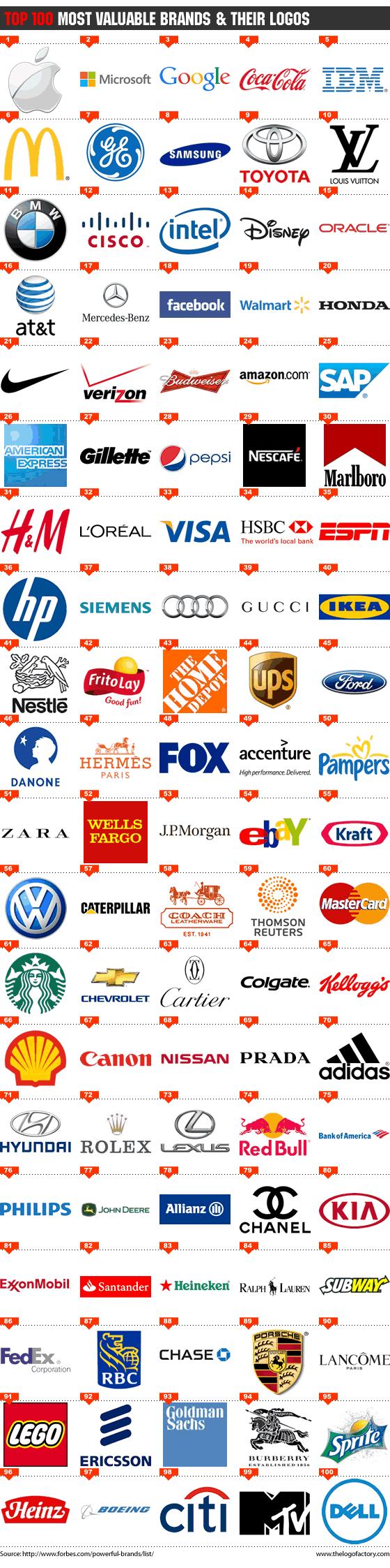 100 Most Valuable Brand Logos Colorful Logo Design Brand Brand Marketing