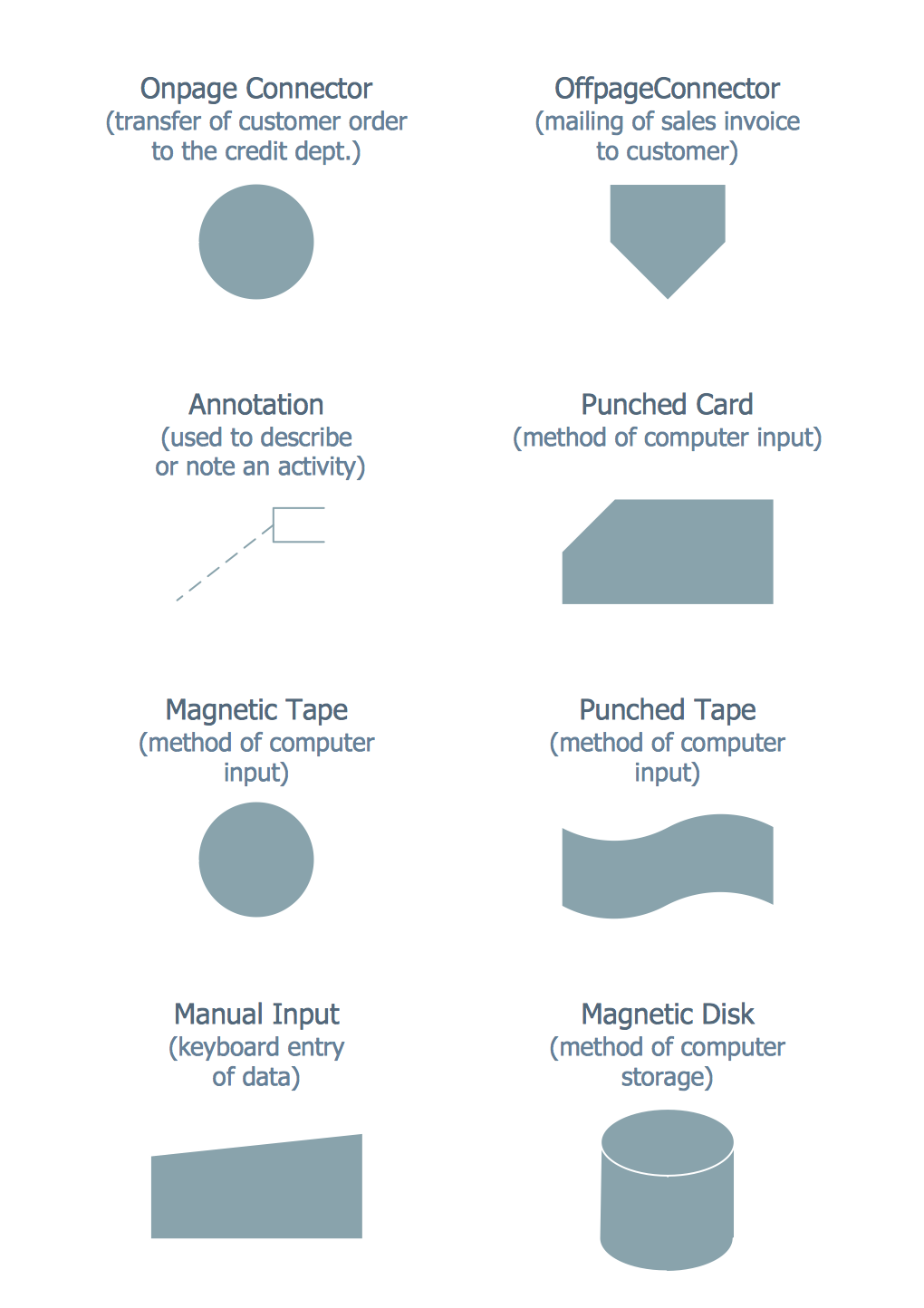 Standardized Symbols Used In The Accounting Flowchart Flow Chart Template Flow Chart Design Process Flow Chart