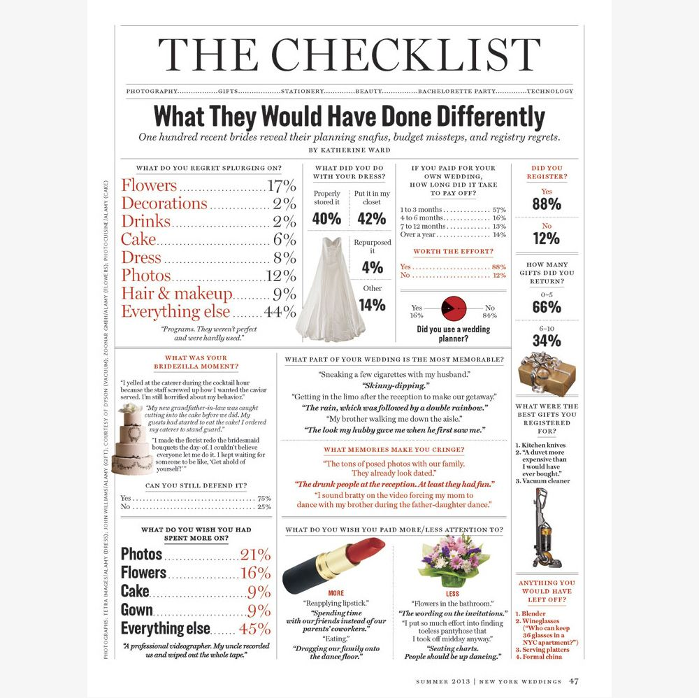 New york times wedding checklist wedding ideas pinterest