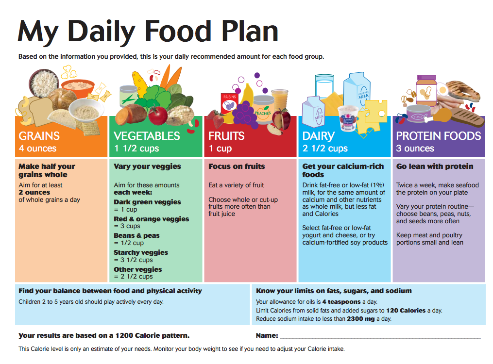 most healthy eating food chart Healthy food plan Daily