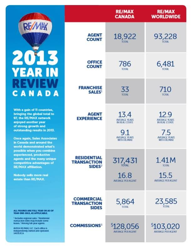 Nobody Sells More Realestate Than Re Max Remax Canada Yearinreview Realestateagent Salesassociate Remax Real Estate Professionals Personal Marketing