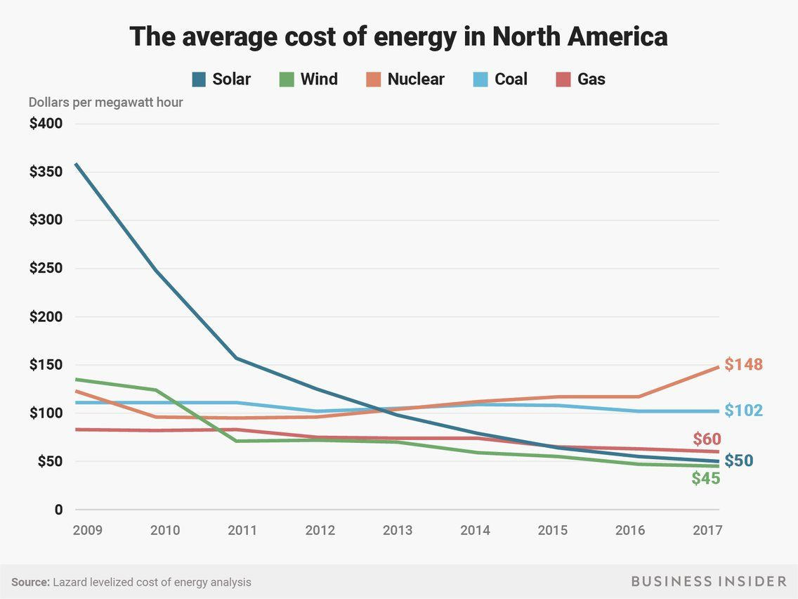The Average Cost Of Energy In North America Solar Power Cost Solar Solar Energy Diy