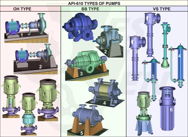 Api 610 Centrifugal Pump Types Classification Game Centrifugal Pump Pump Types Pumps