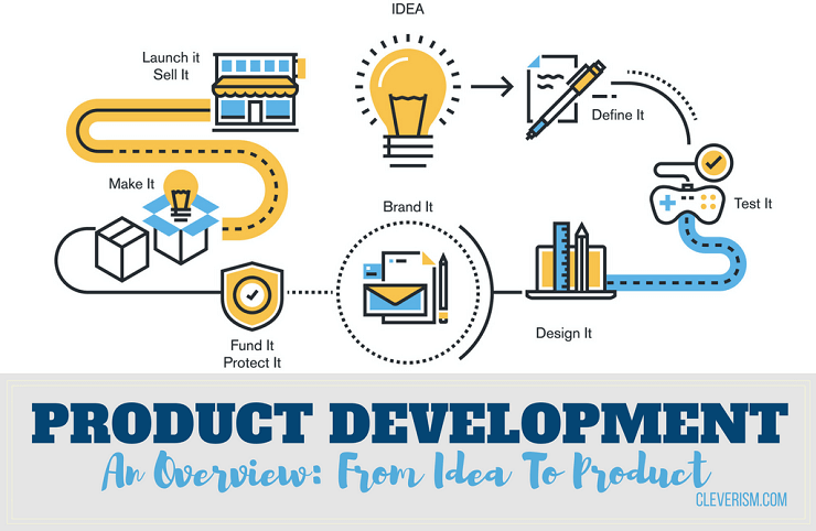 Product Development An Overview From Idea To Product Product Development Process Line Illustration Website Design