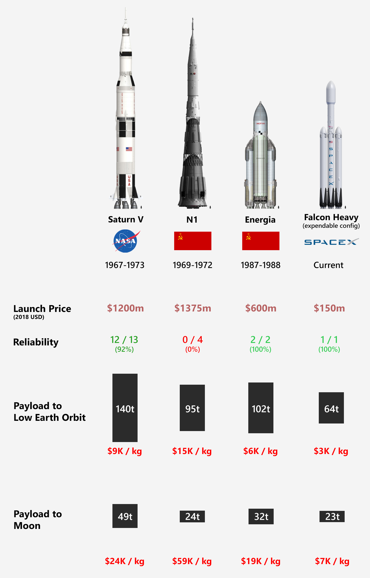 Comparison Of Super Heavy Space Rockets