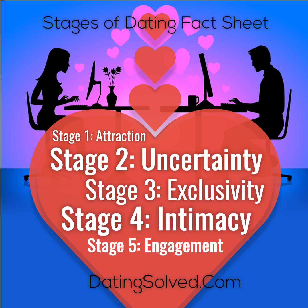 dating uncertainty stage