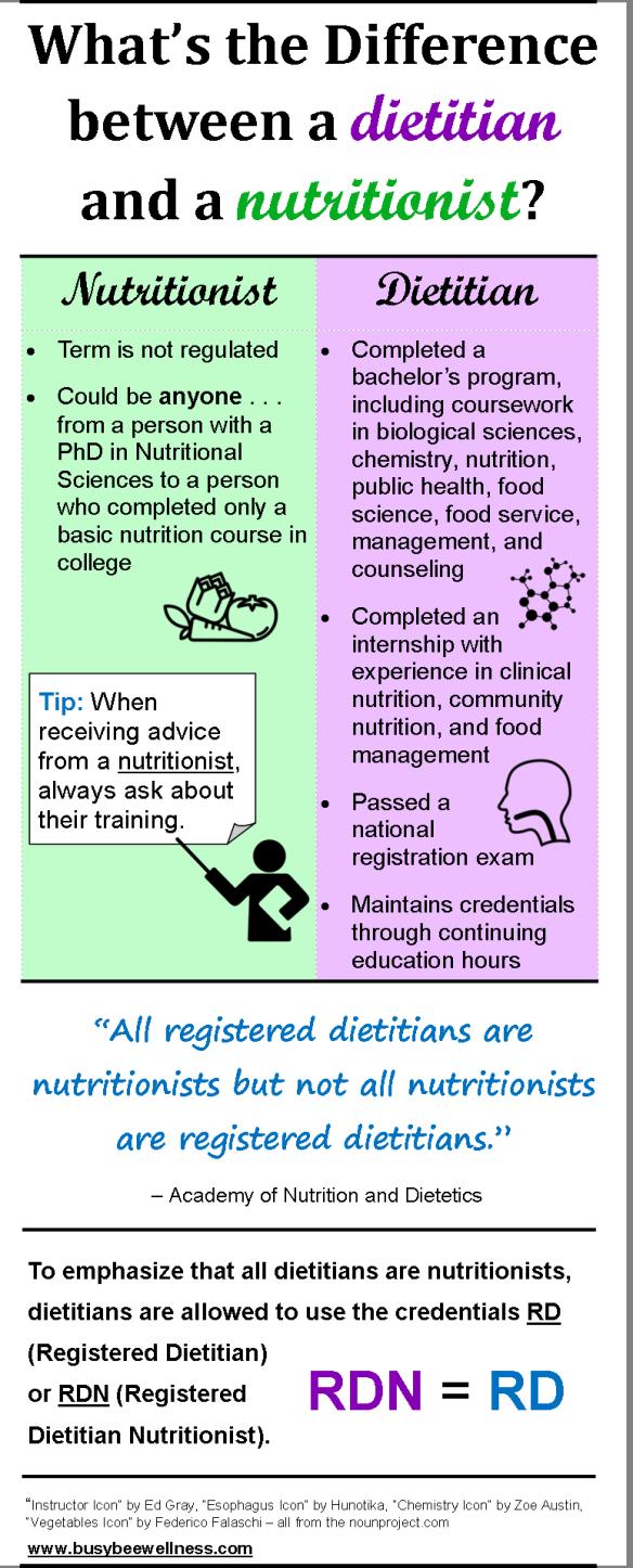 Dietitian Vs Nutritionist