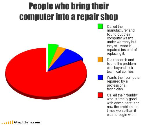 Some Honest Statistics For The Consumers Computer Humor Computer Memes Geek Humor