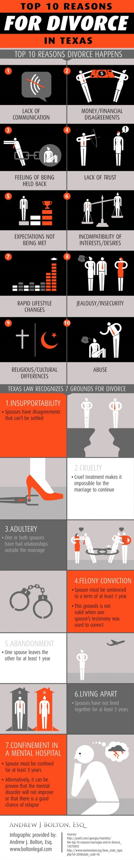 Did You Know That Texas Law Recognizes 7 Grounds For Divorce Take A Look At This Infographic From A Divorce Reasons For Divorce Texas Law Grounds For Divorce