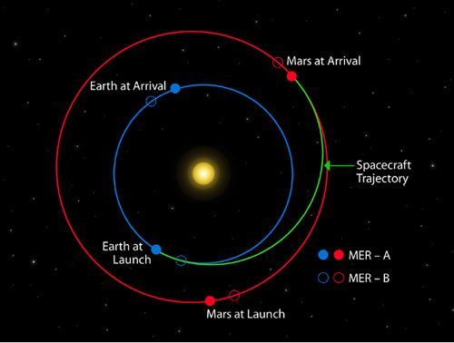 how to get to mars the rovers cruise through space took