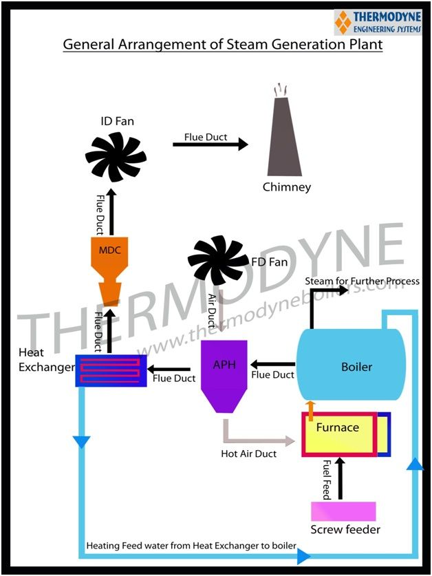 Steam Generation System | Thermodyne Engineering Systems | Pinterest ...