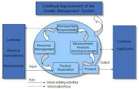 The Integrated Management System (IMS) Lead Auditor training covers quality, safety and environmental management systems.   www.isocompliance.biz