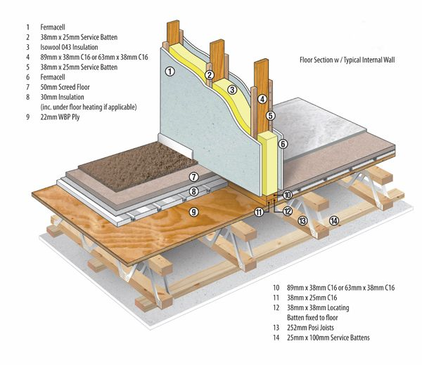 Green Construction Timber Frame Houses Ecohaus Uk Timber Frame Homes Timber Frame Construction Passive House Design