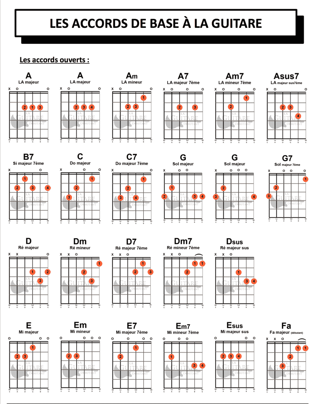 Comment lire un diagramme d'accord ? | Accords de guitare ...
