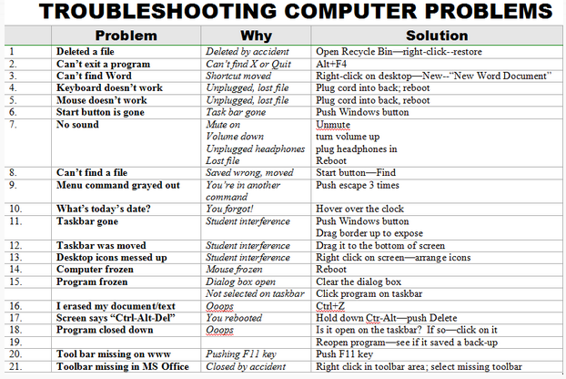 The 25+ best Computer troubleshooting ideas on Pinterest