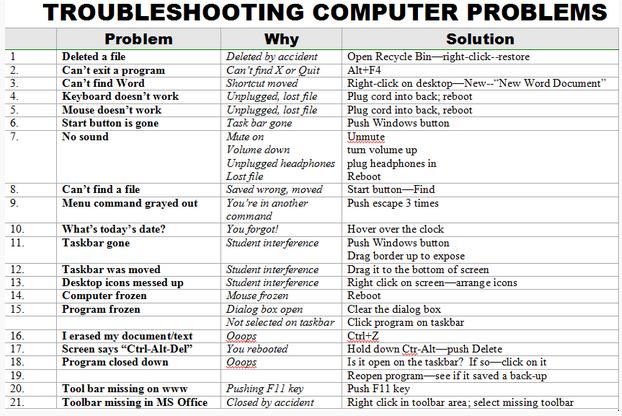 Más de 25 ideas increíbles sobre Computer troubleshooting