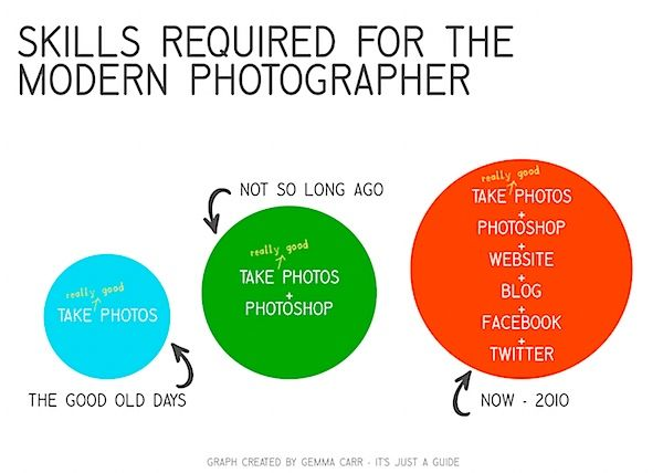 What Every Photographer Needs To Know About Social Media