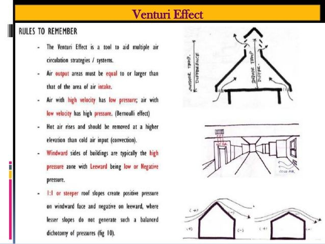 Image Result For Venturi Effect Architecture Are Bs