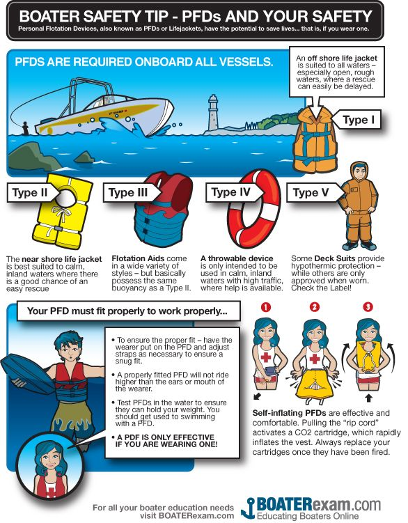 Boating Safety Tip Pfds And Personal Safety Do You Have An