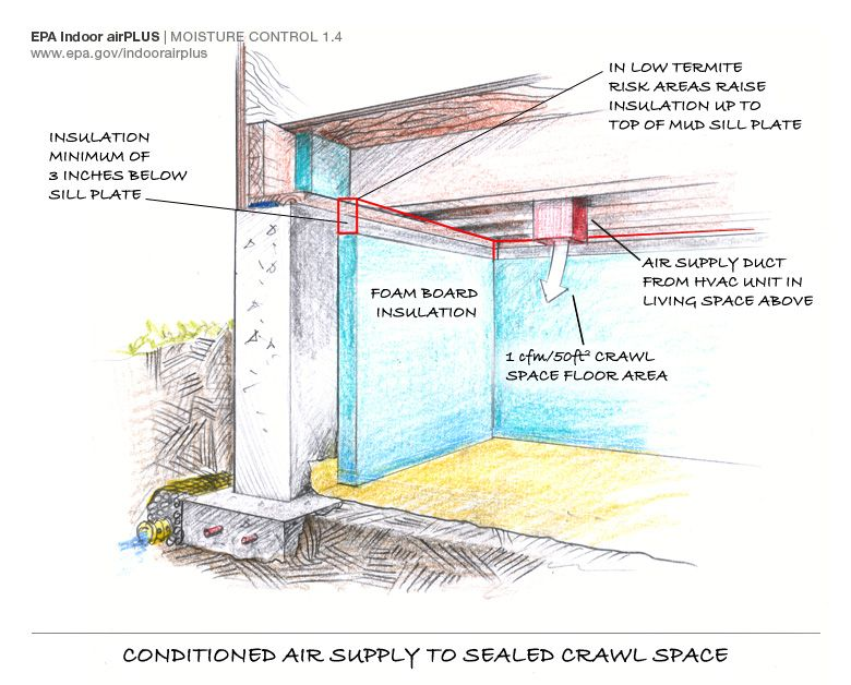 Conditioned air supply to seal crawlspace Water walls