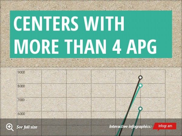Centers with more than 4 apg