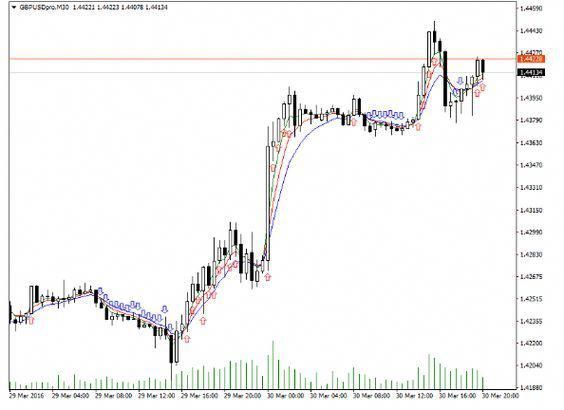 Download Alligator Signal Forex Indicator For Mt4 Forex Trading