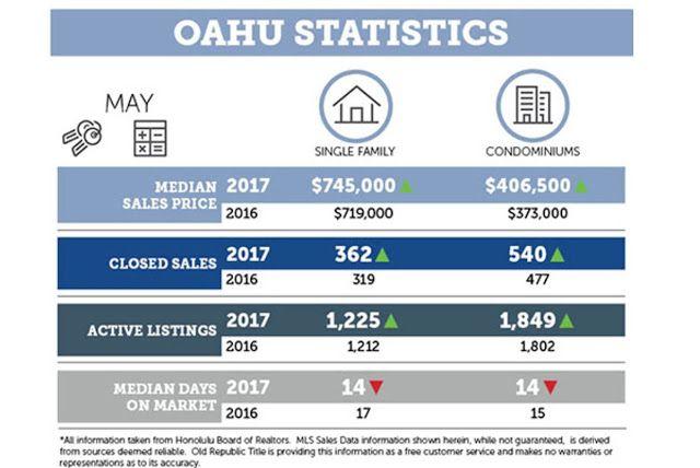 에이미의 하와이 부동산 소식: 오아후 부동산 5월말 매매현황(2017년)
