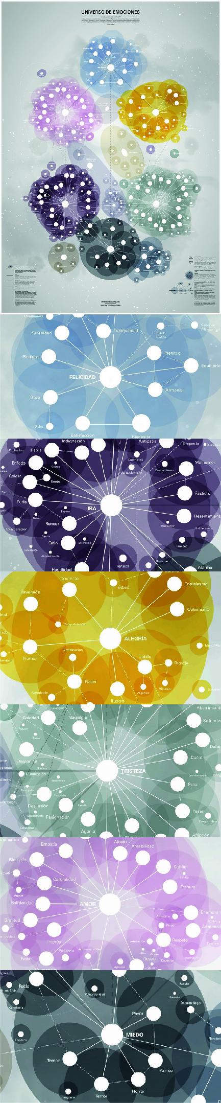 #EduardPunset, el profesor Rafael Bisquerra y el estudio #PalauGea han creado Universo de Emociones, un intuitivo mapa sobre nuestra mente. #mapaconceptual #emociones #gráfico