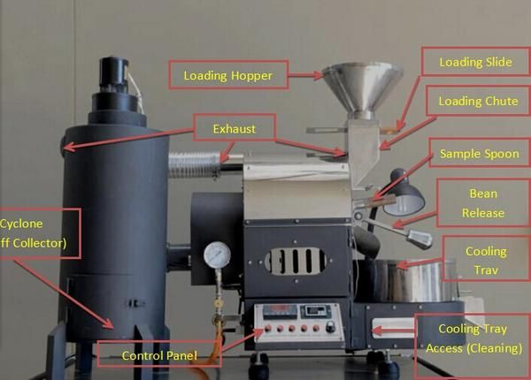Embedded Image Coffee Roasting Machine Coffee Roasting Espresso Coffee Beans