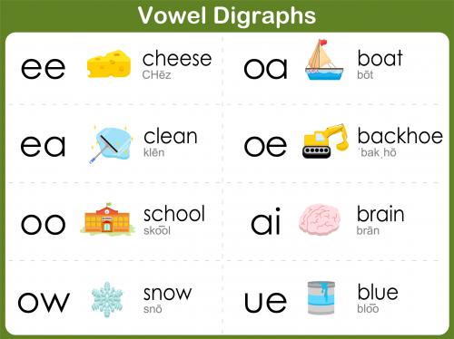 Consonant Blends Practice Bundle : Vowel digraphs, Phonics ...