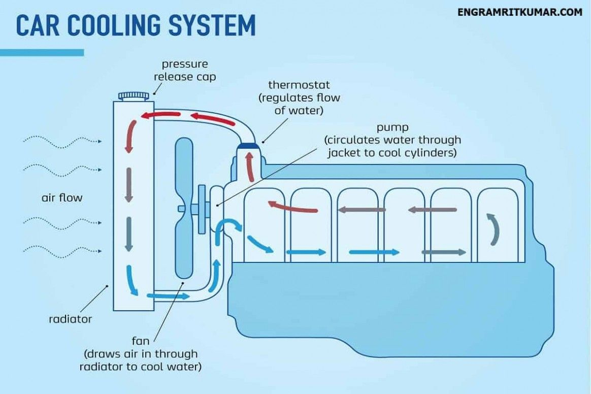 Water Cooled Engine Diagram Free   Cooling system, Engineering, Water coolerPinterest