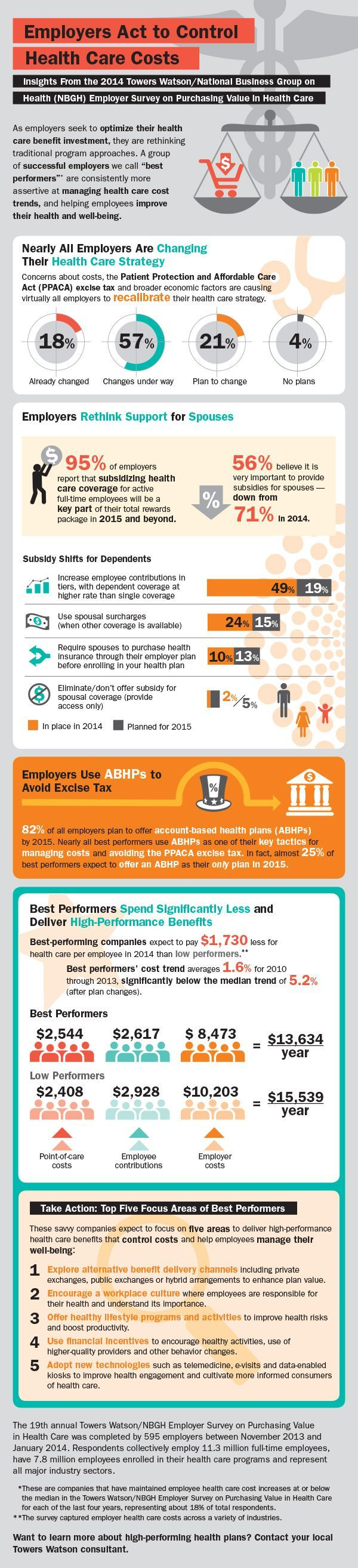 Healthcare infographic : Employers Act to Control Health ...