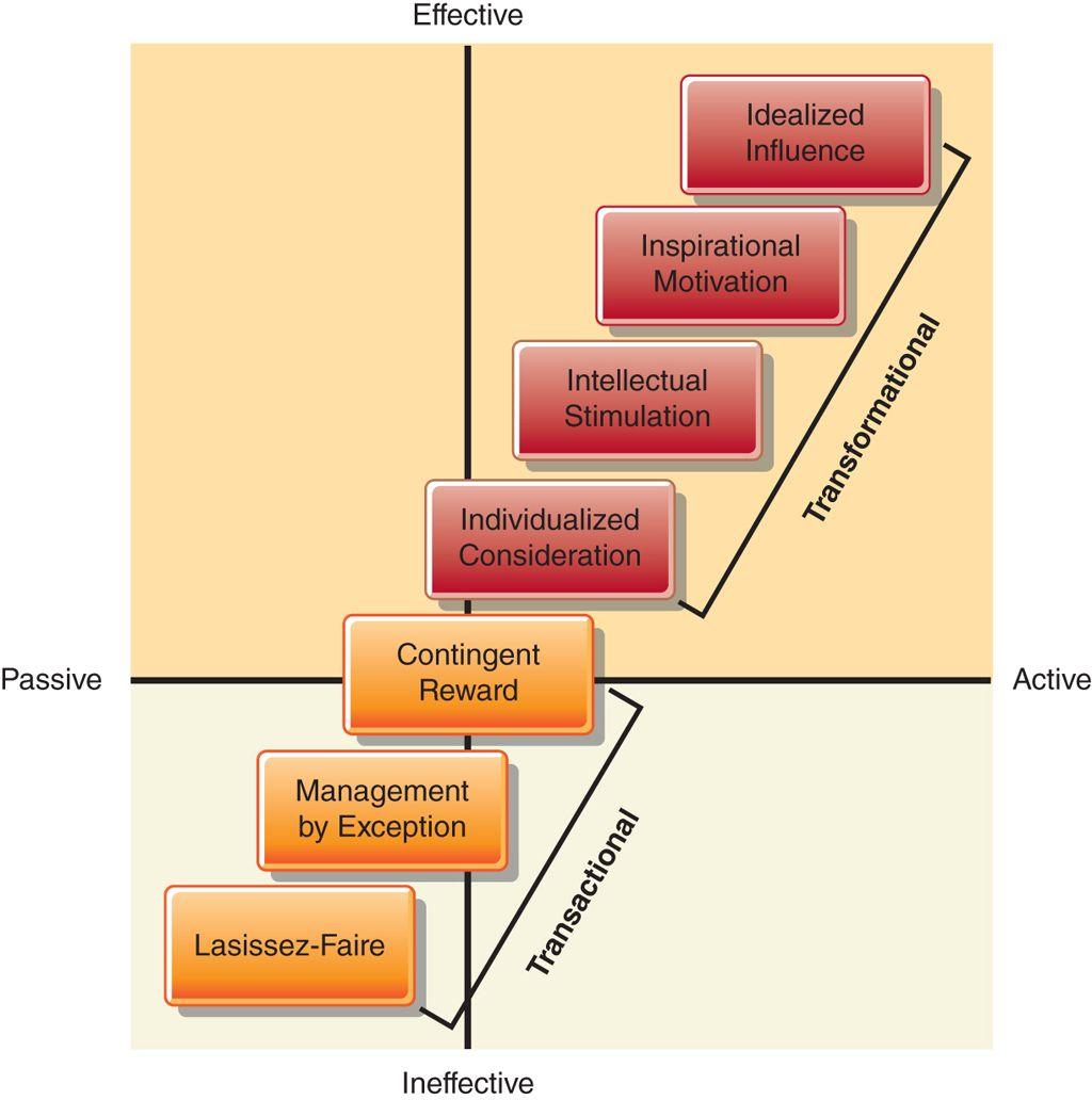 Role-based Scenario Visualization | AllChange