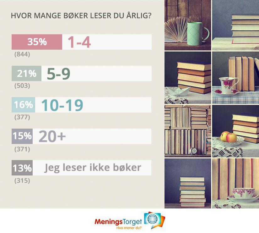 Spørreundersøkelser på nett: Hvor mange bøker leser du i året?