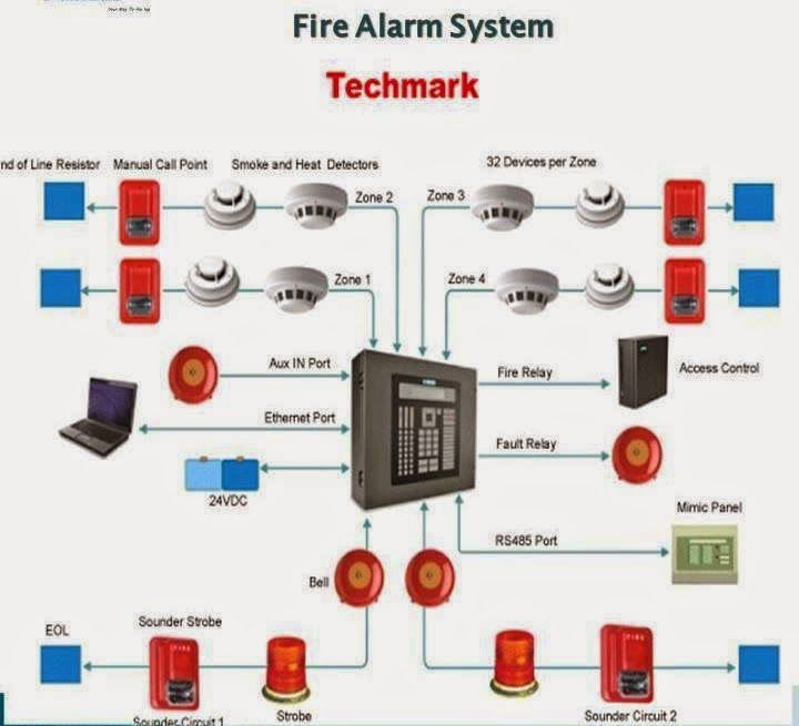 fire alarm system electrical engineering world pltw. Black Bedroom Furniture Sets. Home Design Ideas
