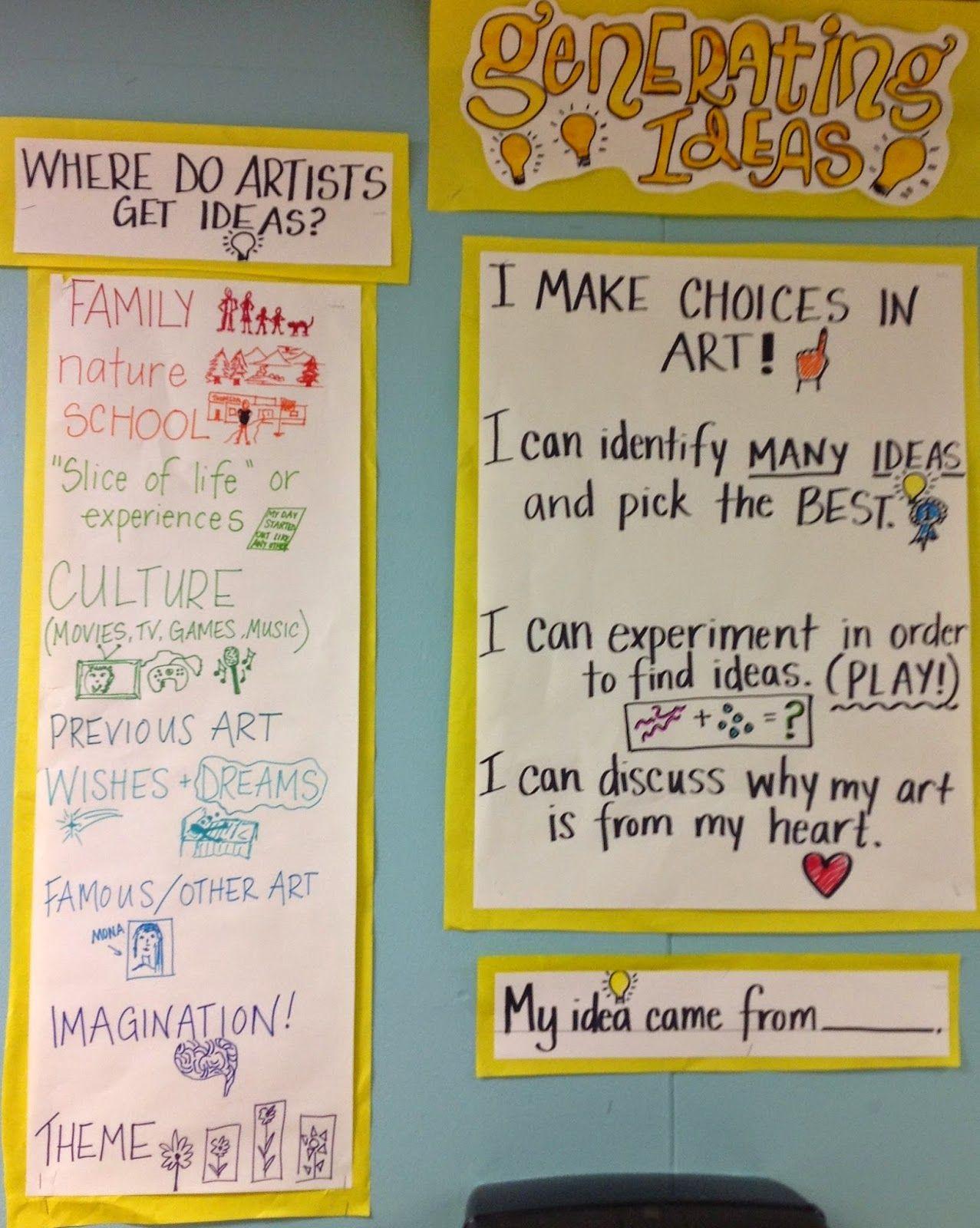 Artistic Process 1 Generating Ideas Thomson Elementary