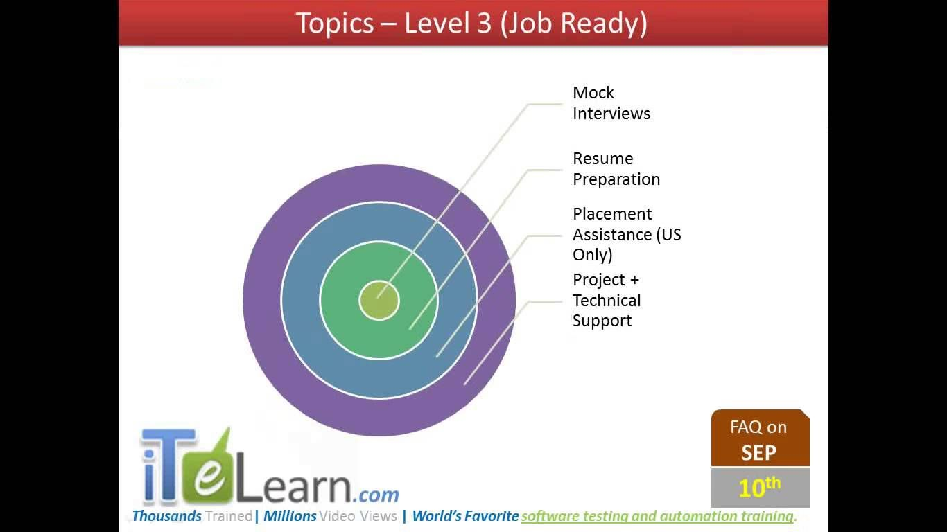 Master of software testing an orientation session to