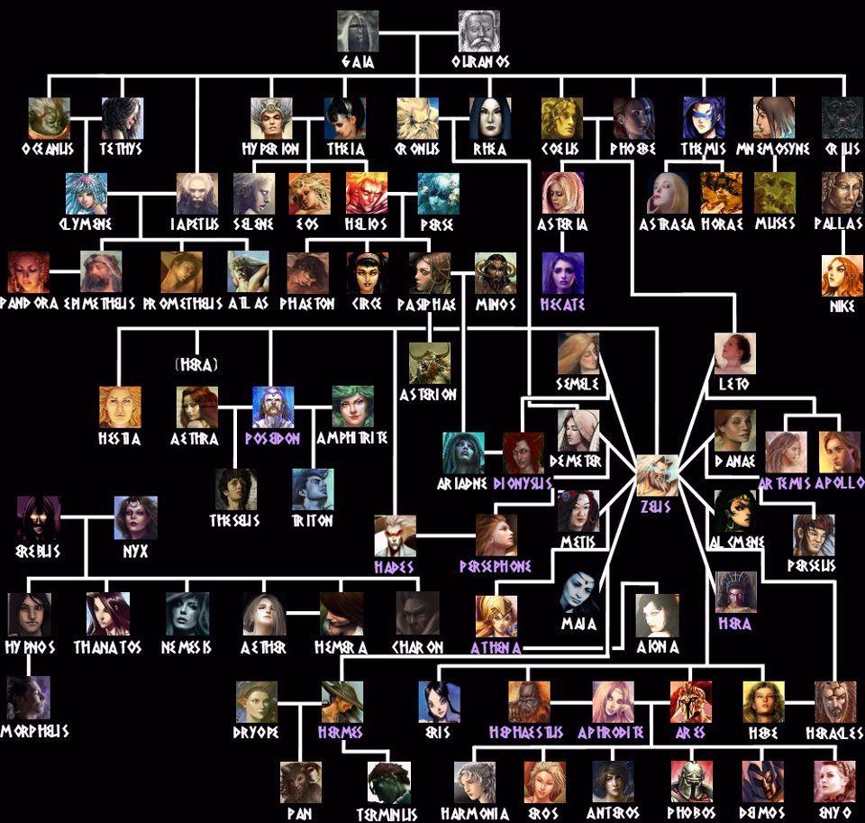 Religion, Greek Mythology. Family Tree.