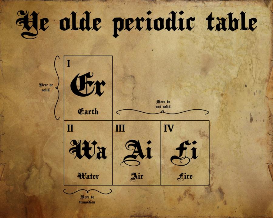 Ye old periodic table by ham549iantart on deviantart ye old periodic table by ham549iantart on deviantart urtaz Images